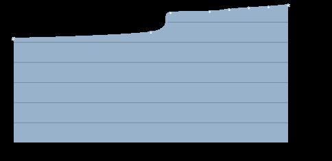 Население ЗАО г.Москвы